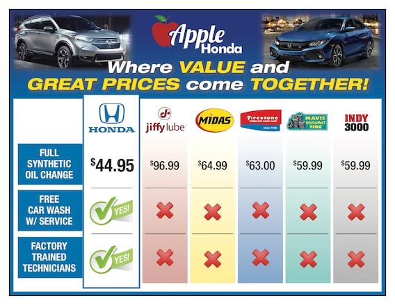 Oil Change Near Me Prices | Honda Dealer Near Manorville ^