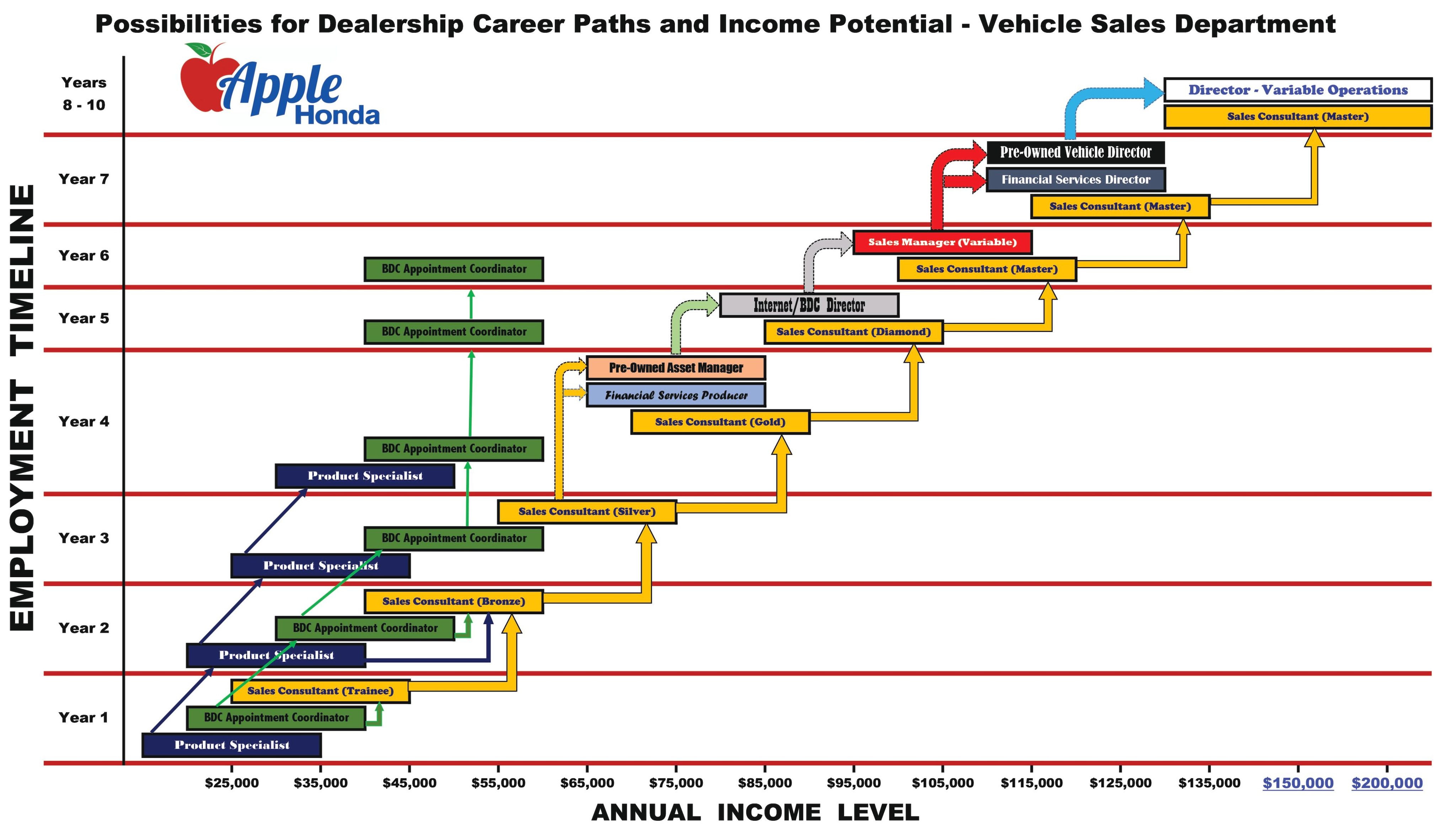 Apple Honda Career Chart
