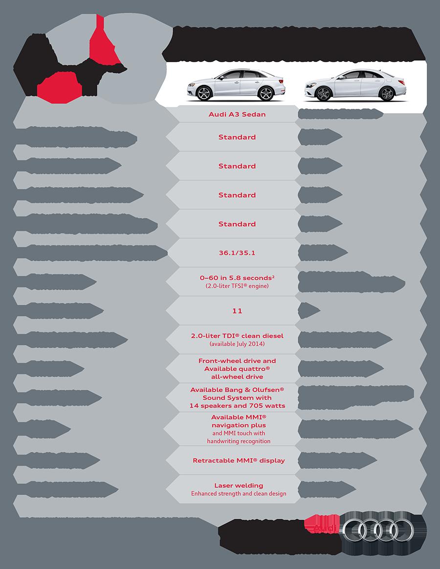 2015 Audi A3 Vs Mercedes Benz Cla Audi Northlake