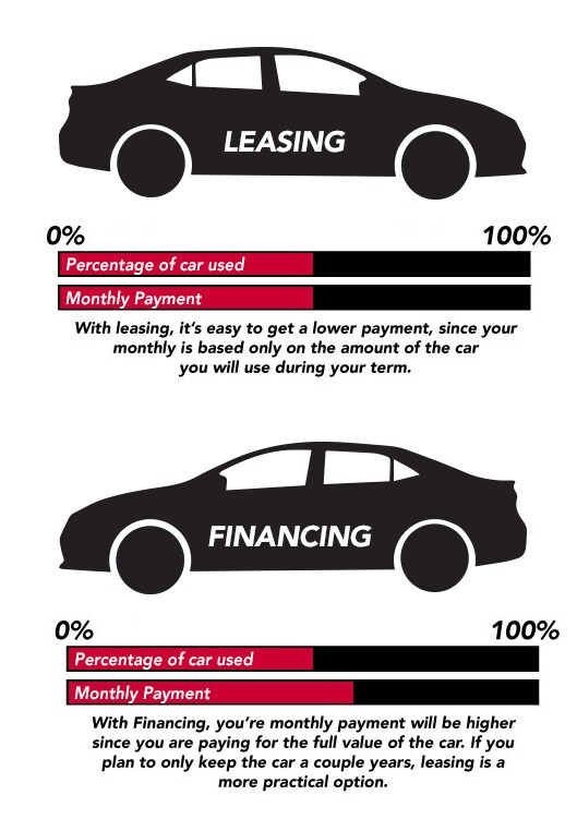 Lease vs Finance Infographic for your Information