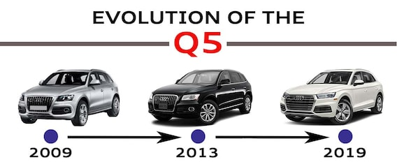 Evolution Of The Audi Q5 | What's New Each Year? | Audi Q5 Engine Diagram 3 Dimension |  | Audi Mission Viejo