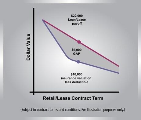 Audi Pure Protection >> Guaranteed Asset Protection Plan | Audi Beverly Hills GAP Plan