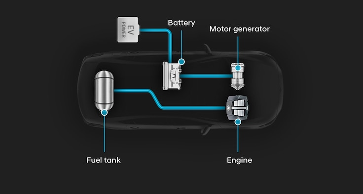 Hyundai Plug-In Hybrid Electric Vehicle Layout