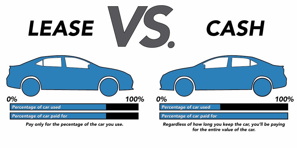 Leasing vs Paying Cash