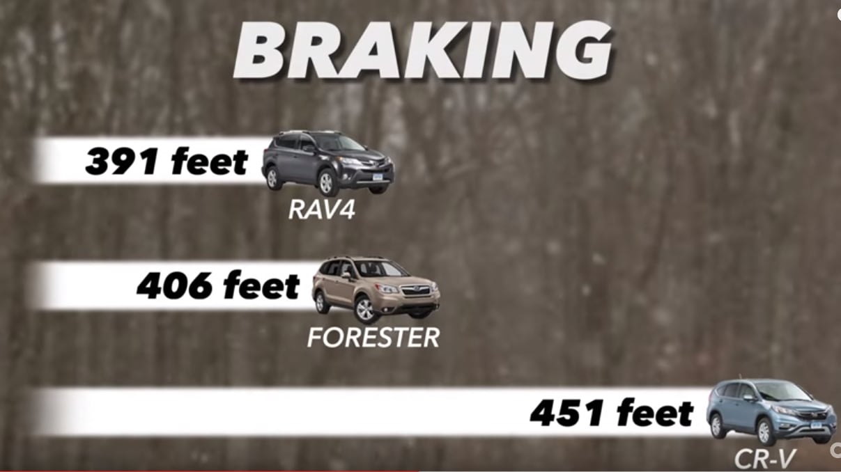 2015 subaru forester braking comparison chart