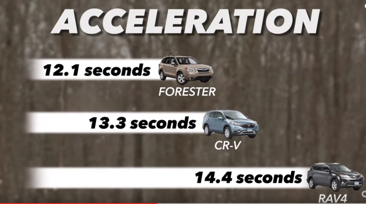 2015 subaru forester acceleration comparison chart