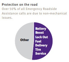 Image graph of how the extended protection plan protects you especially with the most common of roadside assistance services.