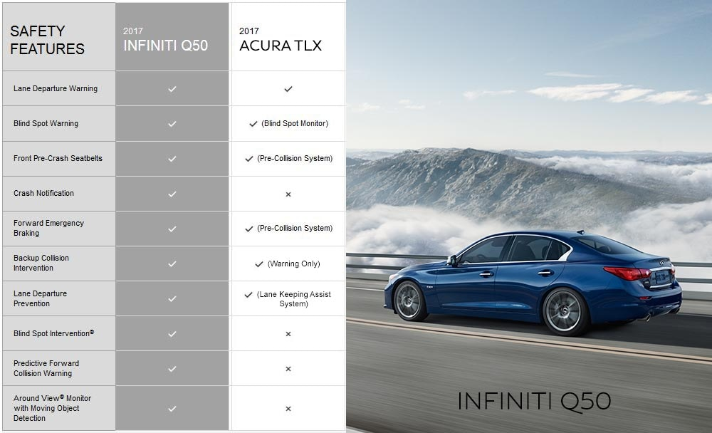 INFINITI Q50 vs Acura TLX available safety features comparison. 10 out 10 for INFINIT compared to only 6 out of 10 for Acura.