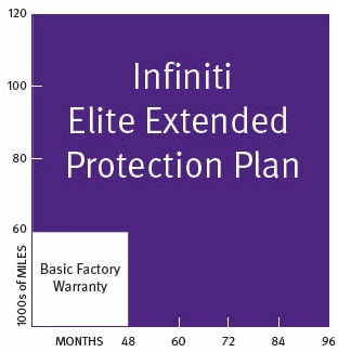 Image graph showing the extended coverage compared to factory warranty. Elite Extended Plan lasts up to 96 months or 120,000 miles, whichever comes first.