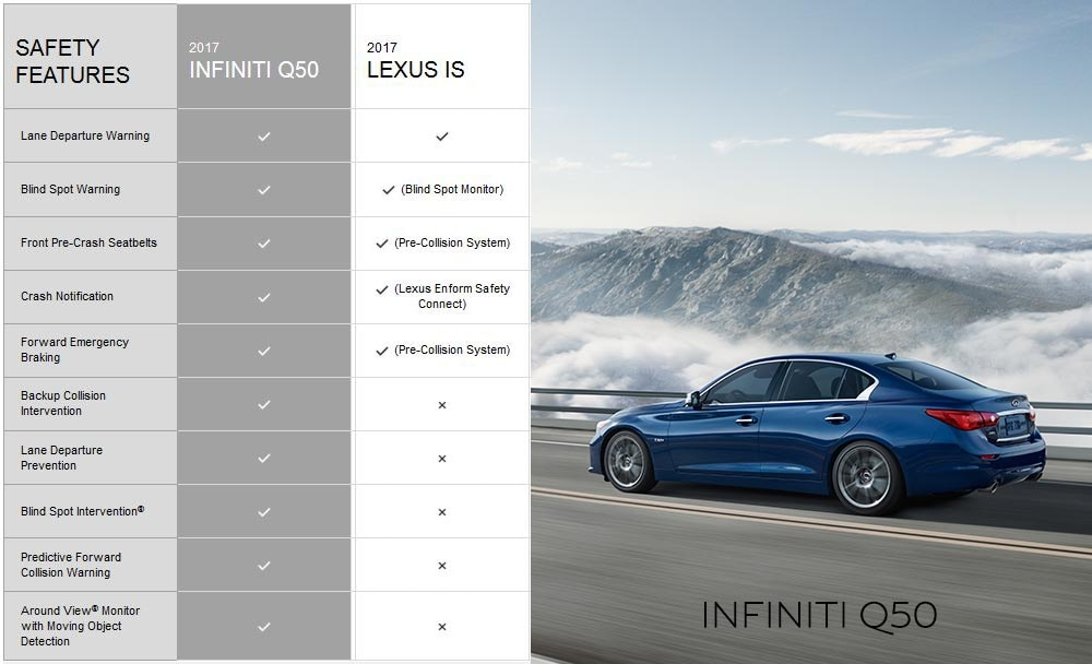 INFINITI Q50 vs Lexus IS available safety features comparison. 10 out 10 for INFINIT compared to only 5 out of 10 for Lexus.