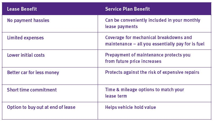 Image of a chart explaining the benefits of lease together with elite service plan.