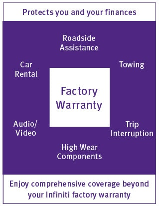 Image that shows the additional protection that you get with the INFINITI Elite Service Plan with respect to the factory warranty - Roadside Assistance, Towing, Car Rental, Audio/Video, High Wear Components, Trip Interruption.