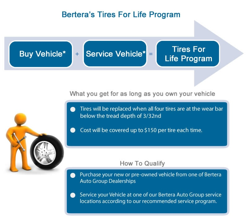 Free Tires For Life Hartford Subaru Dealership