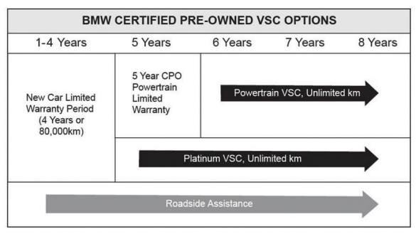 Bmw Certified Pre Owned Warranty >> Certified Pre Owned Bmws Birchwood Bmw