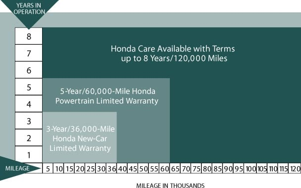 Honda Care warranty chart shows different coverage options for new and Certified Hondas.