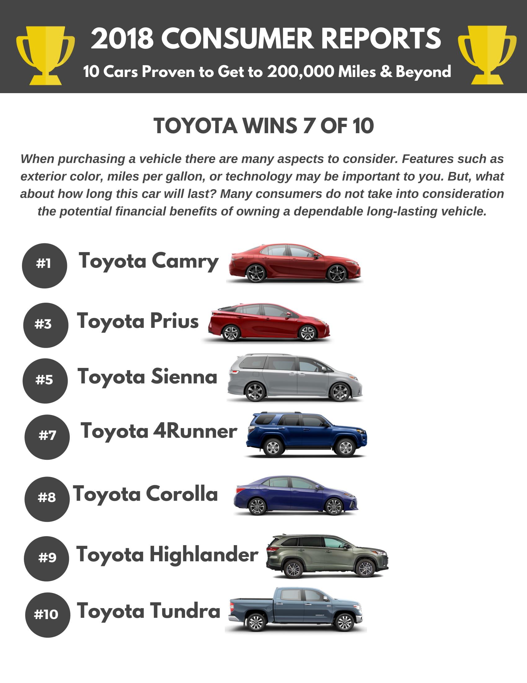 How Far do Toyotas Go? | Fort Wayne Toyota