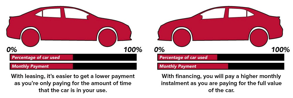 What'S The Difference Between Financing And Leasing A Car >> Leasing Vs Financing From Okotoks Honda South Calgary