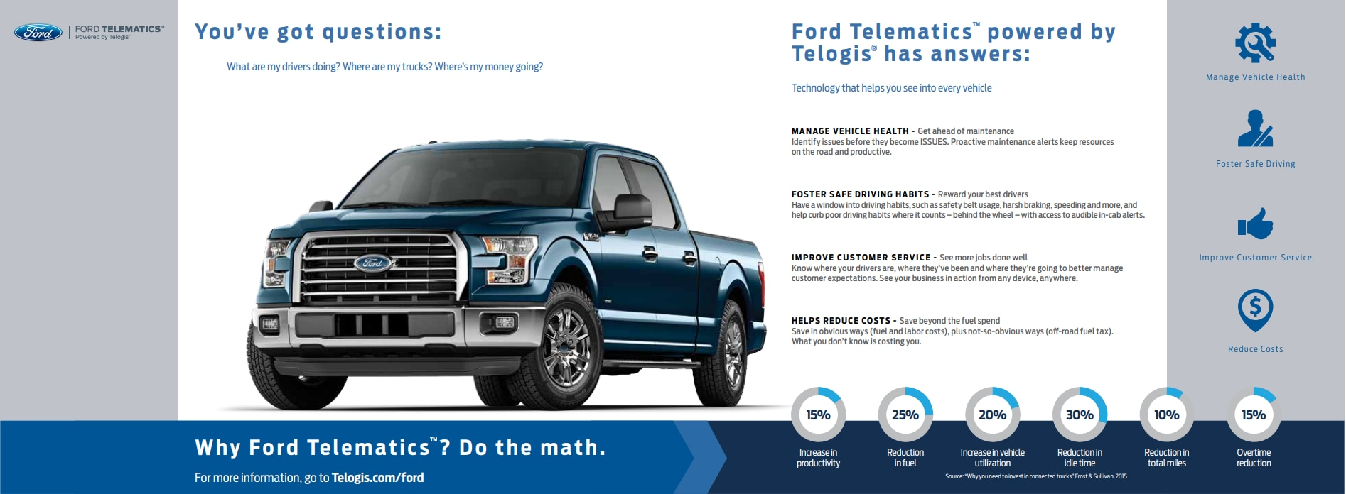 An infographic about Ford Telematics powered by Telogis