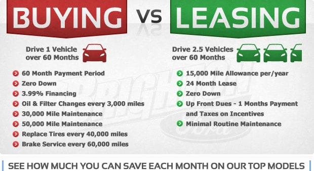 buying versus leasing