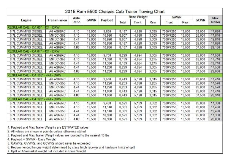 Kernersville Chrysler Dodge Jeep Ram >> 2015 RAM 5500 Chassis Cab Regular Cab 4x4 DRW Towing Chart ...