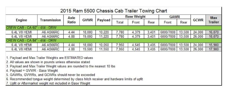 2015 ram 5500 weight