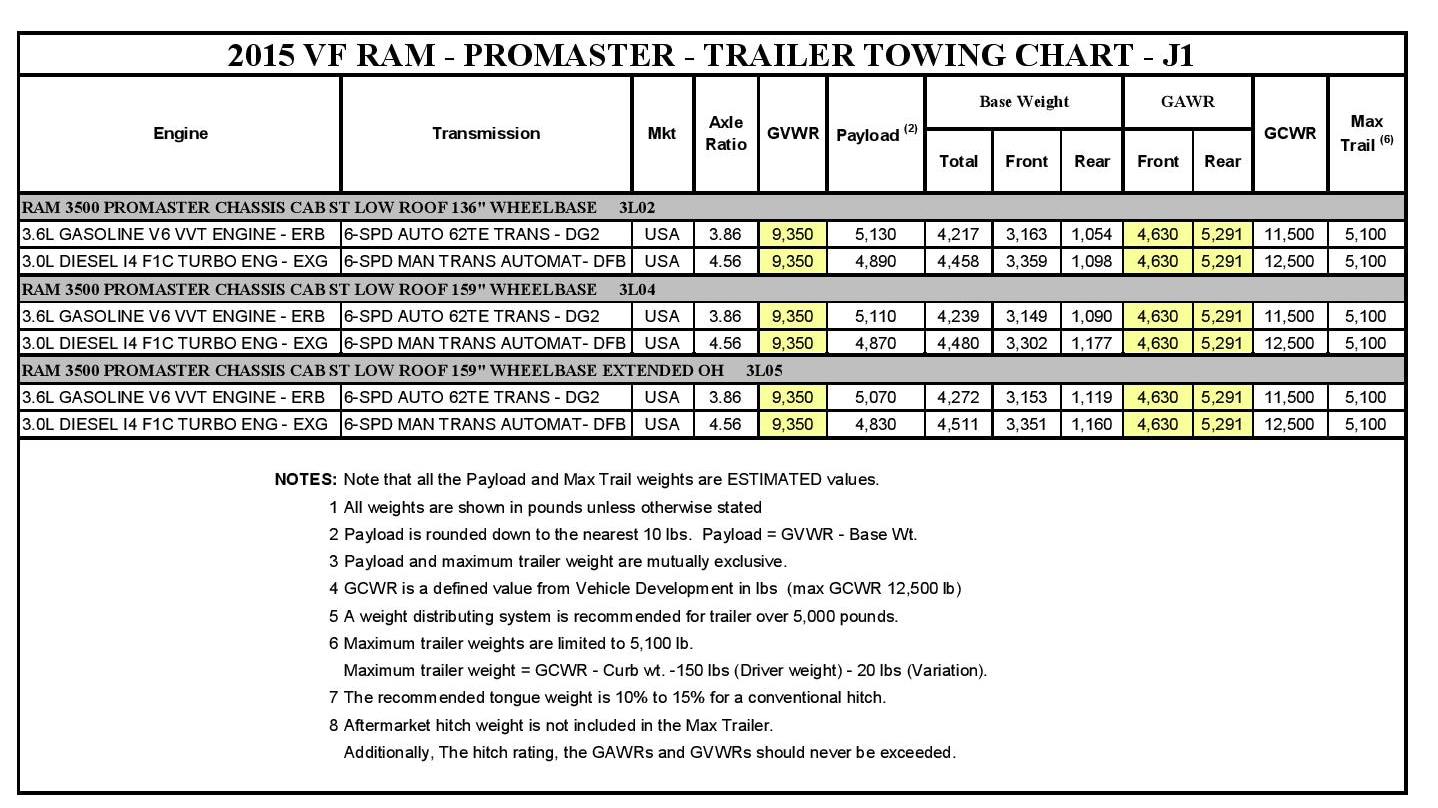 2015 ram 3500 promaster chassis cab towing chart arrigo palm beach. Black Bedroom Furniture Sets. Home Design Ideas
