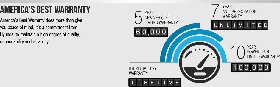 America's Best Warranty | Burlington Hyundai