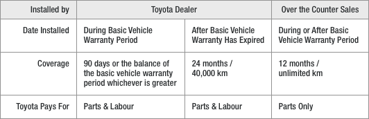 Replacement Toyota Parts