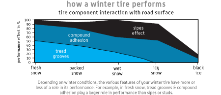 Winter Tire Performance