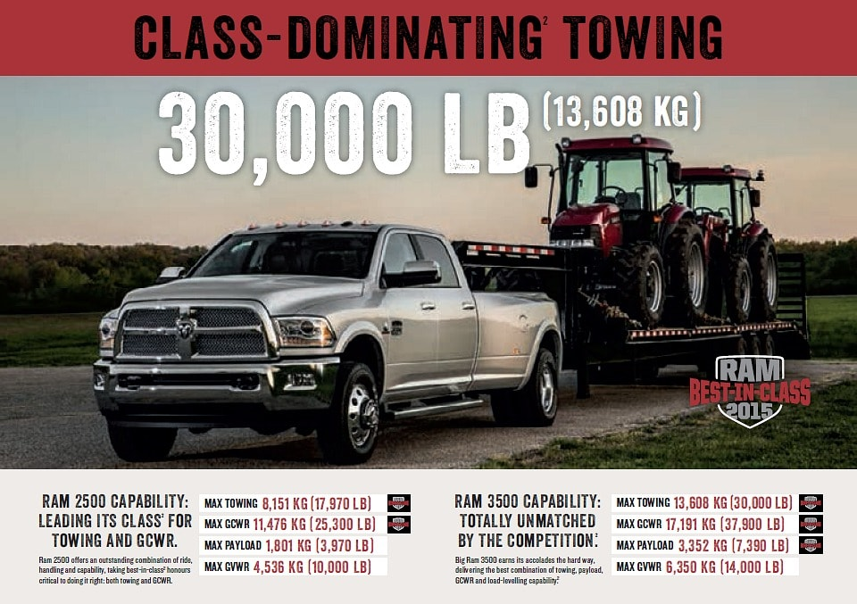 8 Reasons to buy a Ram 2500 | Country Chrysler Dodge Ram