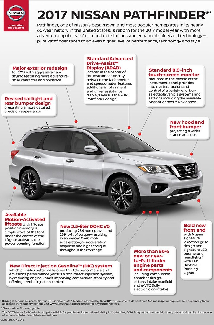 2017 Nissan Pathfinder Infographic: What's Changed?