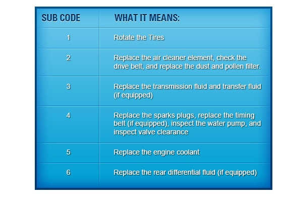 Maintenance minder for Honda maintenance minder codes