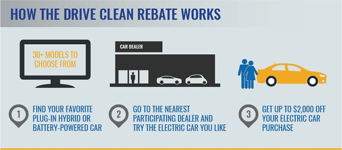 NY Drive Clean Rebate for Electric Vehicles