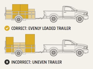 Loading a trailer