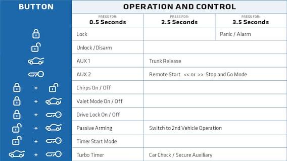 Remote Start Guide | Continental Mazda