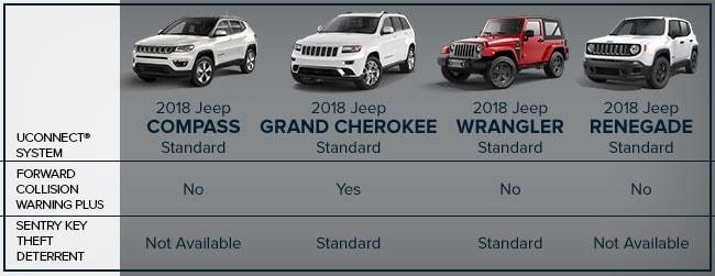 Compare Jeep Models | Corwin CDJR | Springfield, MO