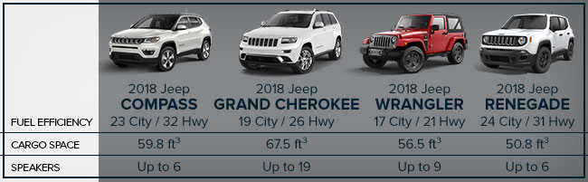 Compare Jeep Models - Travel Chart - Corwin CDJR