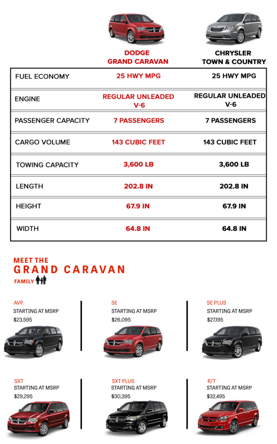 dodge grand caravan models Dodge Grand Caravan Comparison  Courtesy Chrysler Dodge Jeep Ram