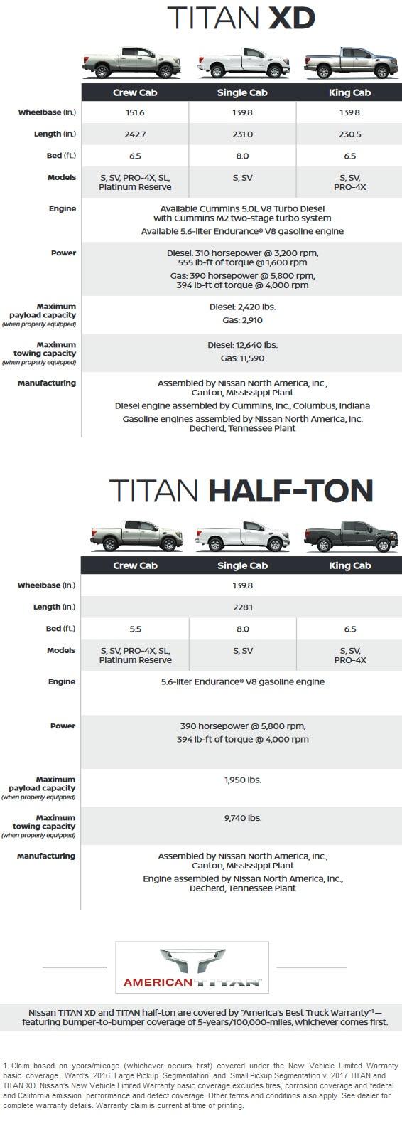 Nissan Titan & Titan XD specs - infographic