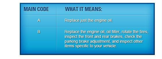 Crown honda maintenance minder in greensboro north carolina for Honda maintenance minder codes