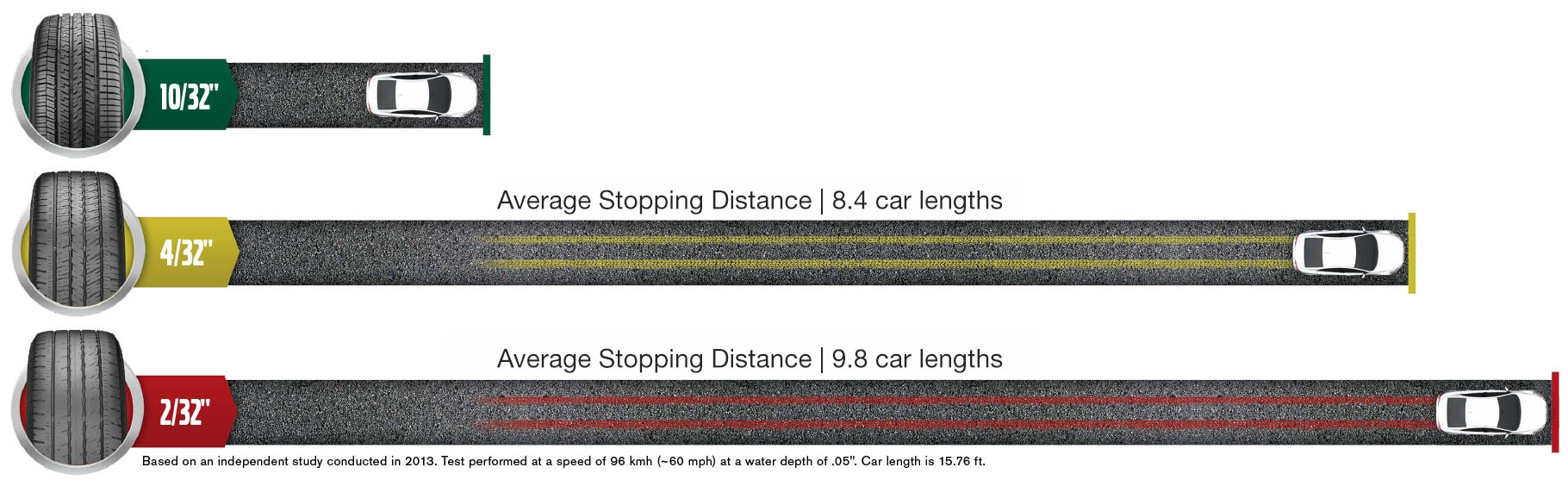 Volvo Tire Advantage at Culver City Volvo Cars - Average Stopping Distance