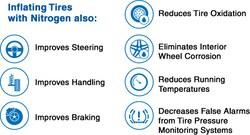 Nitrogen Tire Fill Special