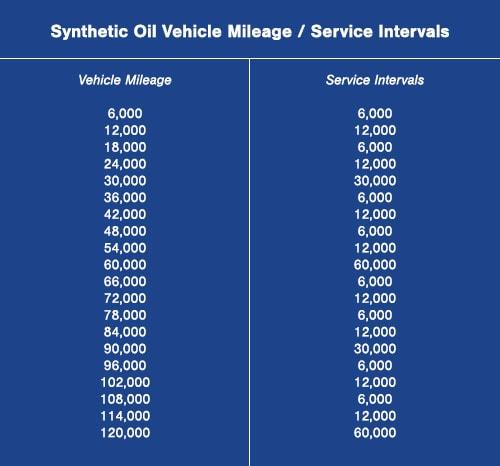Maintenance Guide Delaware Subaru