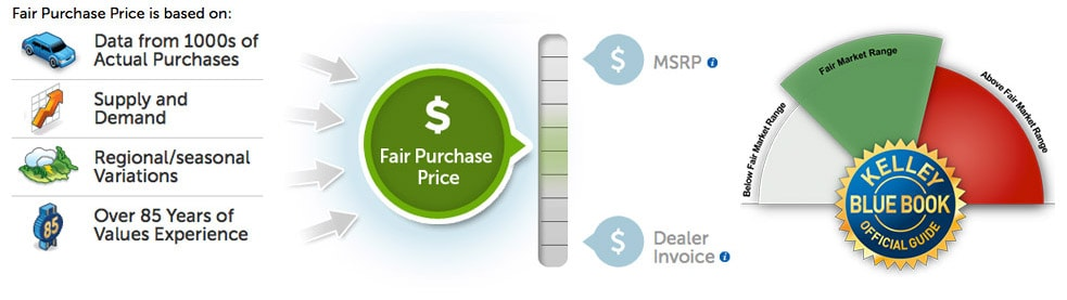 Capitol Hyundai New Hyundai Dealership In San Jose CA - How much is dealer invoice below msrp