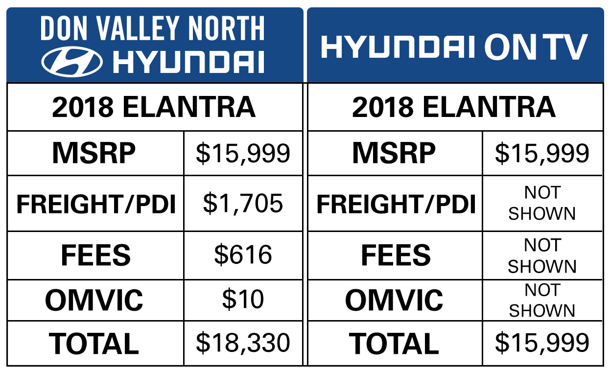 How New Vehicle Pricing Works In Markham Ontario Don Valley North