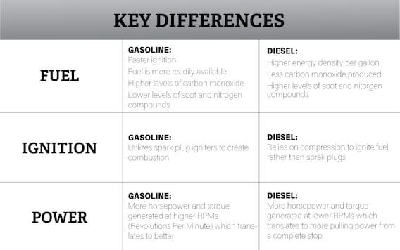 Ram Gas Vs Diesel Engine Comparison 5 7l Hemi V8 Vs 6 7l Cummins I 6