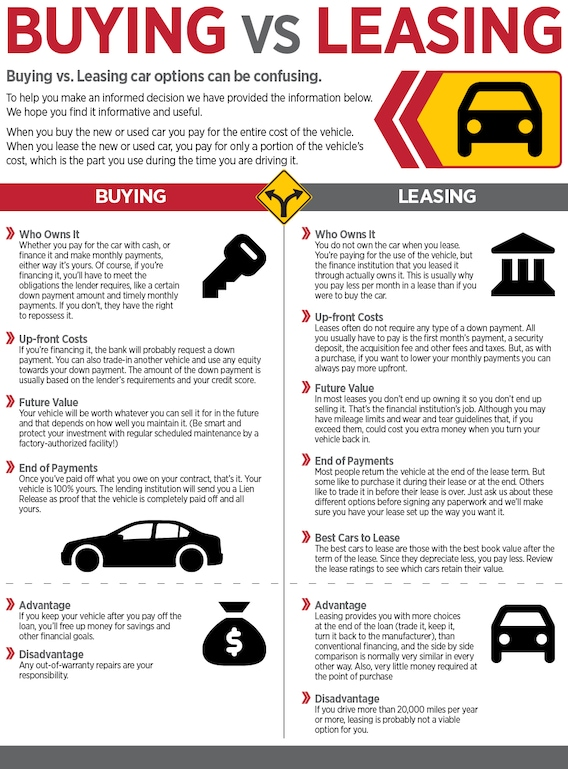Should I Buy or Lease a Car ? | Apple Automotive Group