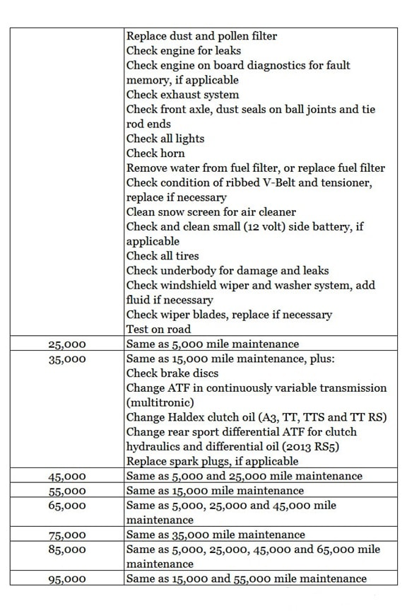 Recommended Service Mileage Table