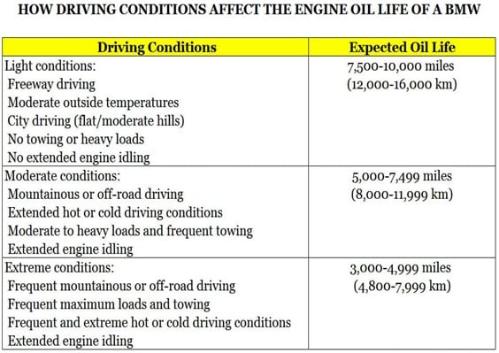 Driving Conditions Chart for BMW Vehicles