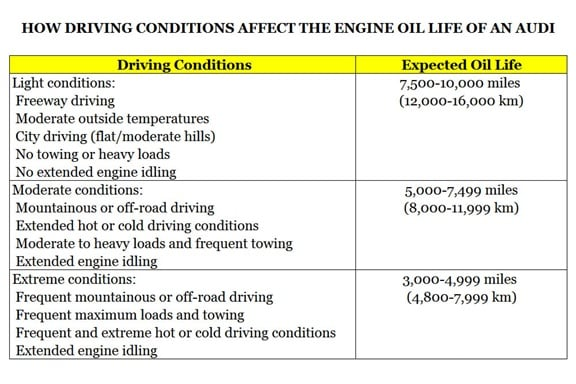 Audi oil expectancy chart
